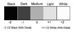 tone chart